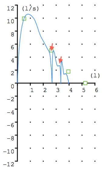 Figura 11 Curva no válida por tos (flechas)