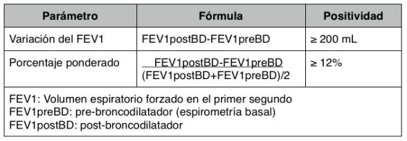 PBD Formula