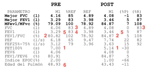 Caso 3. Datos